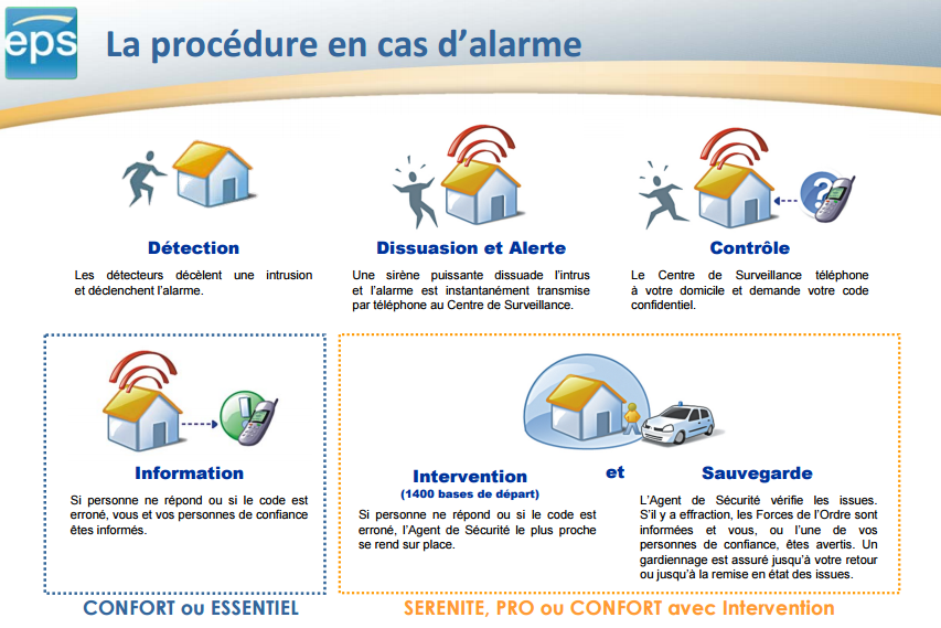 La procedure en cas d alarme